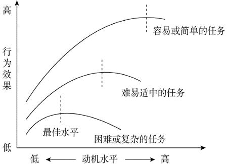 """2020浙江教师招聘教综之""""耶克斯—多德森定律"""""""